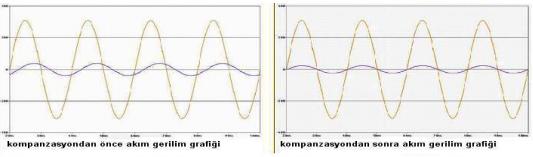 Kompanzasyon Grafik